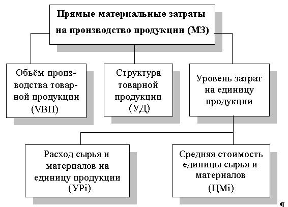 Омский район, примеры позитивности роста себестоимости единицы продукции перевозки комфортабельных