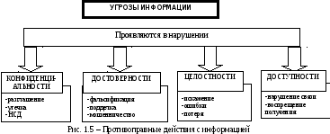 Реферат угрозы конфиденциальной информации 6306
