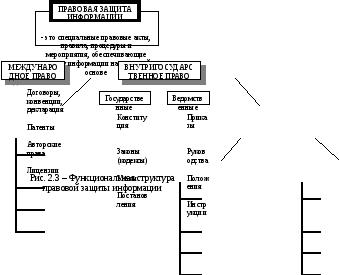 Правовая защита информации и программного обеспечения
