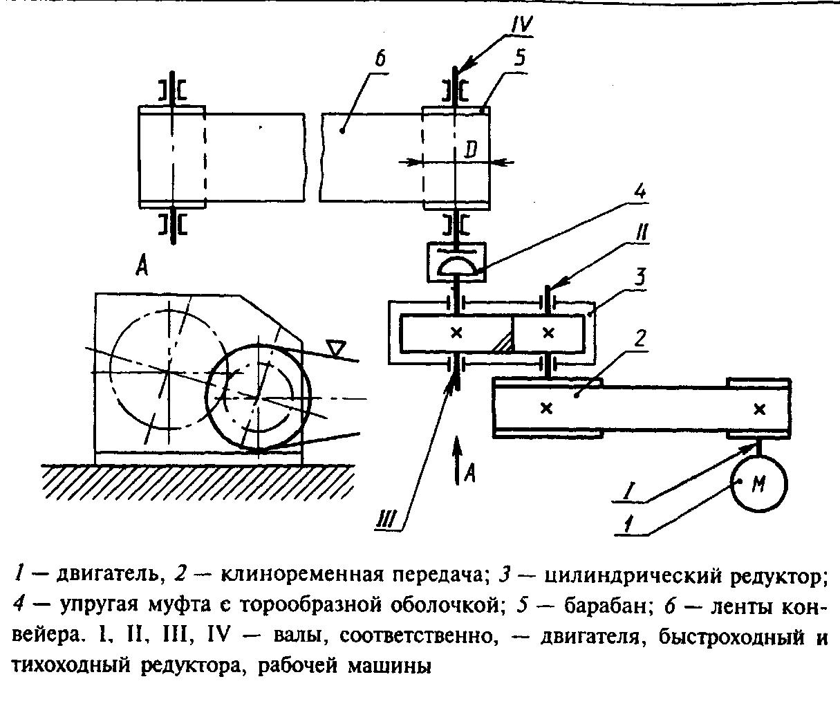 Задание 5 привод ленточного конвейера снятие бампера с транспортера