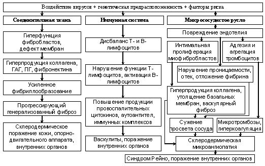 Полиартрит инфекционный симптомы и лечение