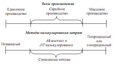 Метод аб костинг реферат 1255