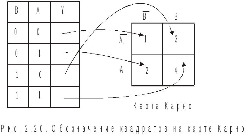 Карты карно минимизация схемы