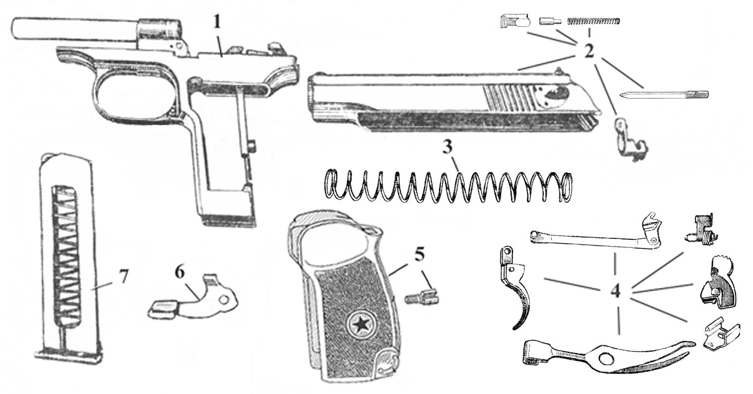 Нормативный документ меры безопасности при обращении с оружием