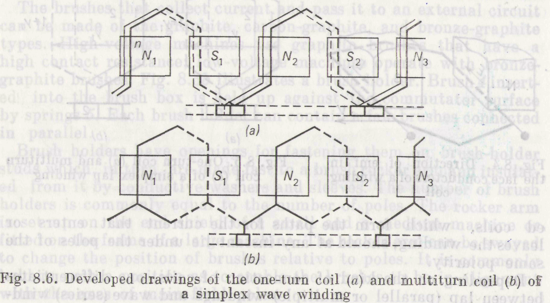 82 Armature Windings And Emf Closed Series Circuit After Connecting The Subsequent Pairs Of Conductors Under Different Poles Resultant Winding Becomes A