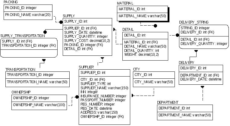 Курсовая работа концептуальная девушка модель базы данных заработать моделью онлайн в чердынь