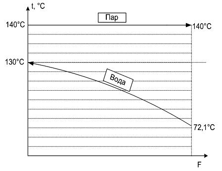 Расчет температуры воды в теплообменнике теплообменники для печей из кирпича