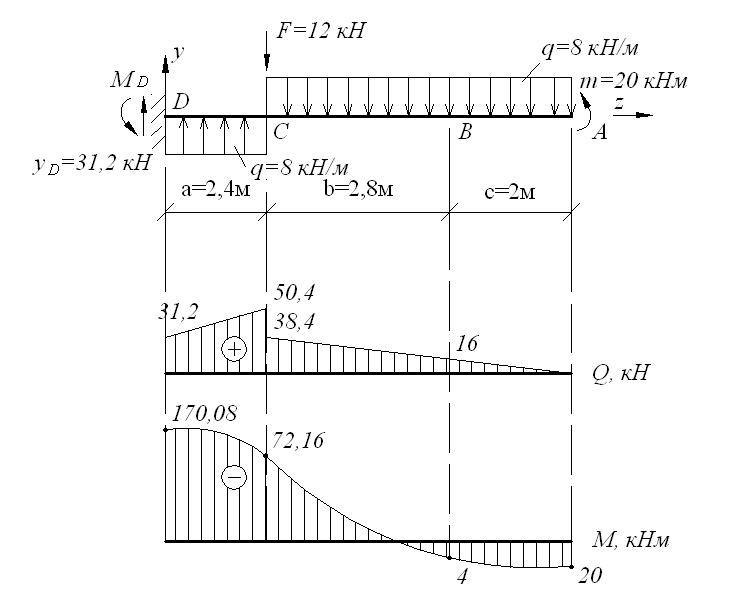 Изгиб балки задачи с решением решение задач по географии с ответами топография