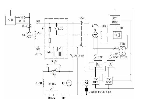 Схема возбуждения тиристорного генератора