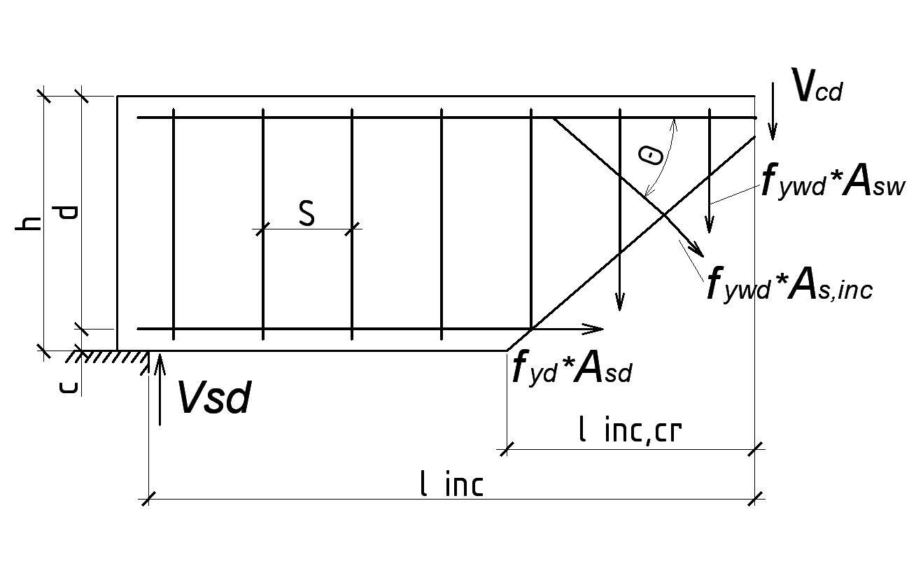 Расчет сборных железобетонных элементов небольшие железобетонные дома