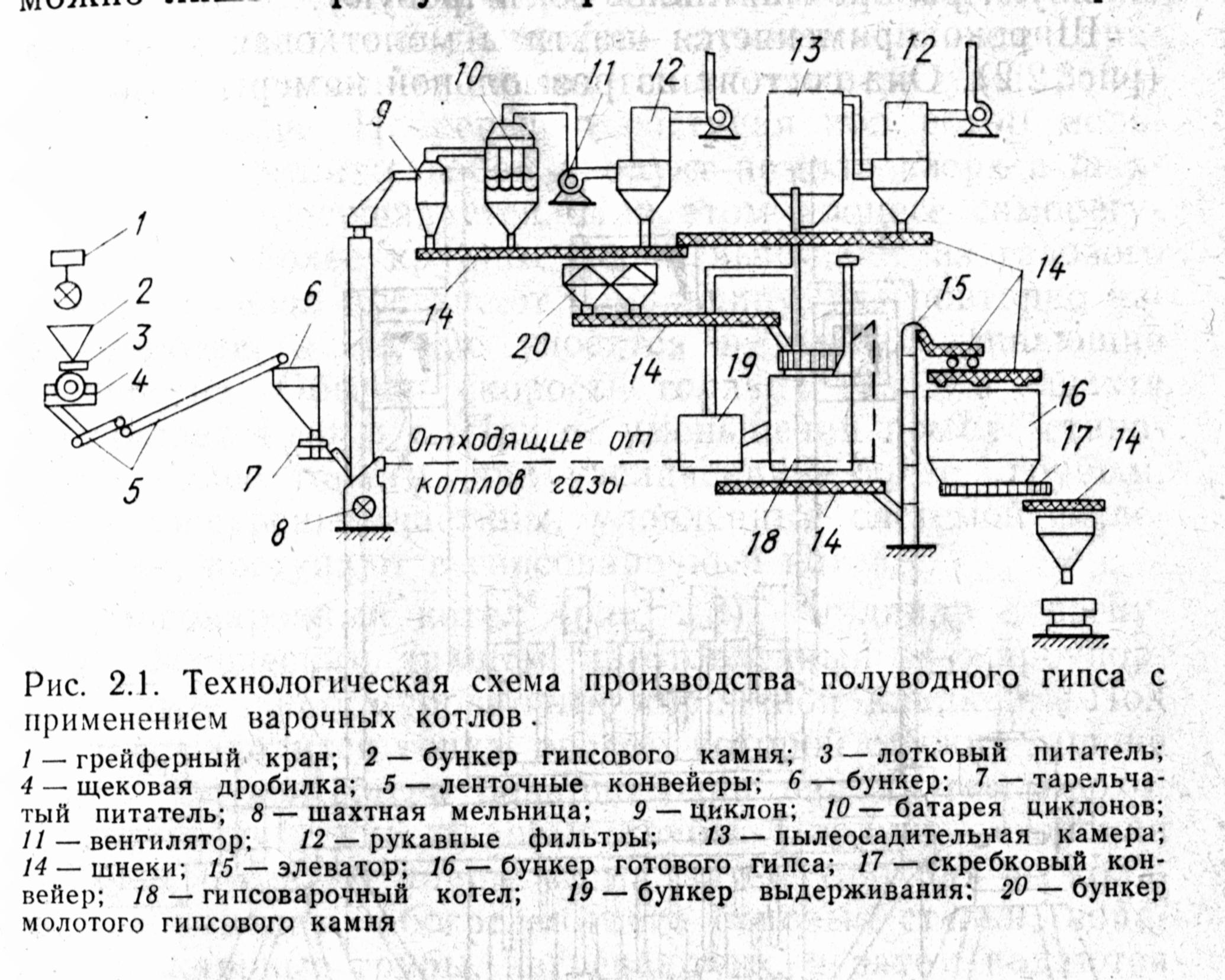Технологическая схема производства гипса фото 414