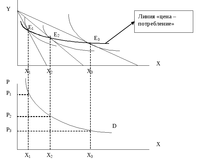 Реакция производителя на изменение дохода и цен. эффект масштаба шпаргалка