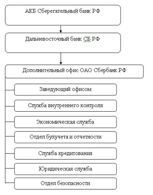 Наименование филиала сбербанка в хабаровске