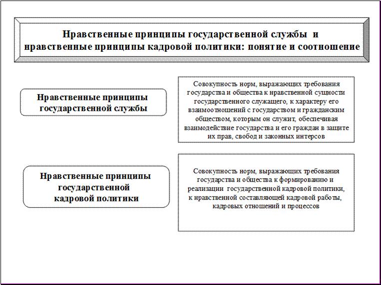Ключевые проблемы реформирования государственной службы в россии курсовая