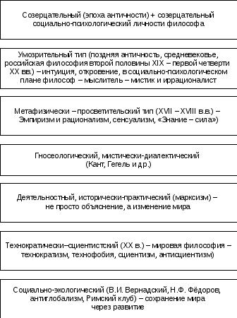 Исторические типы философии кратко