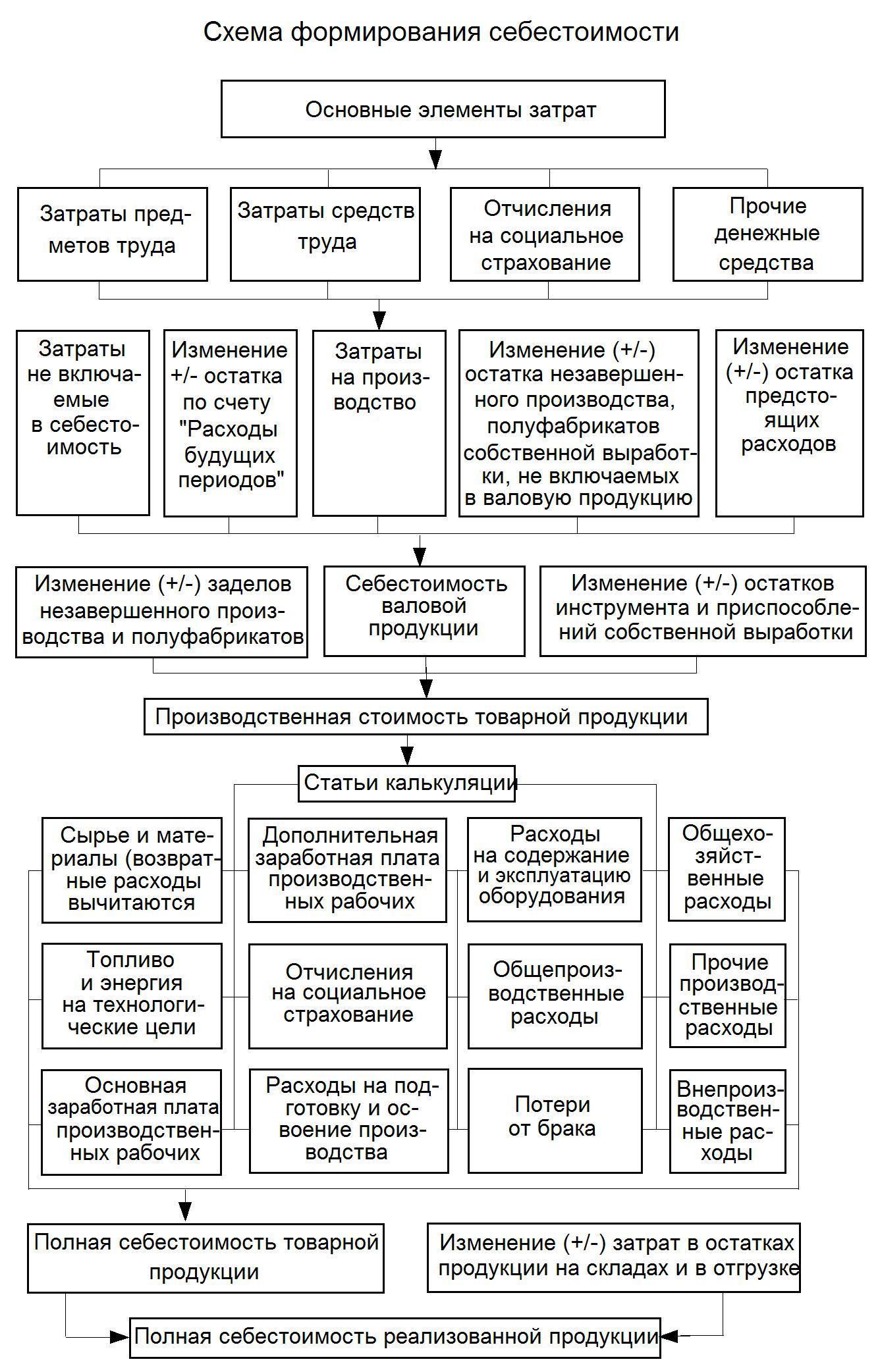 Калькуляции и их схемы