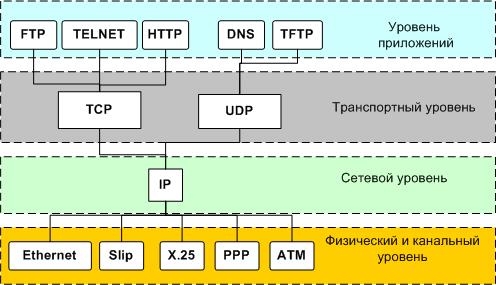 Реферат стек протоколов tcp ip 291