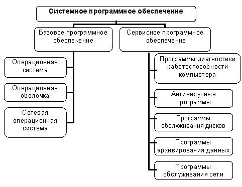 комплекс программ компьютера