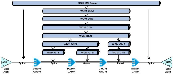 Обозначение схем dwdm