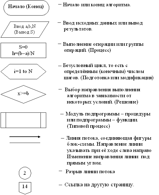 Составление схем по i