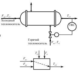 Автоматическое регулирование поверхностных теплообменников Паяный теплообменник Машимпэкс (GEA) GBH 100 Ижевск