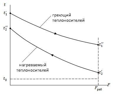 Эксергетический кпд теплообменника Пластинчатый теплообменник Alfa Laval AQ8S-FS Ейск