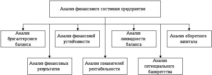анализ финансового состояния банкротства предприятия