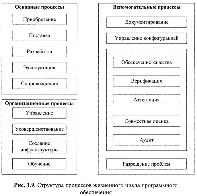 Реферат жизненный цикл программного обеспечения 6937