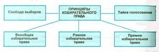 К политическим правам относятся: право на управление делами государства; свобода передвижения; свобода слова; право