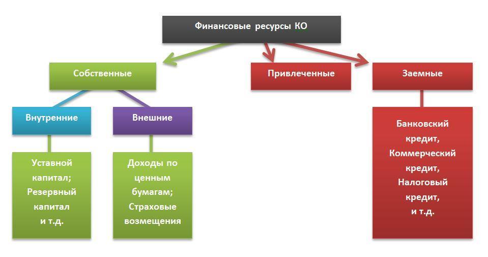 Совершенствование управления источниками финансирования некоммерческих организаций