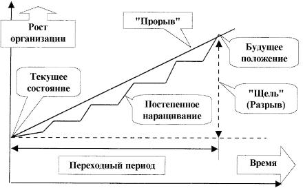 Модель организационной динамики коттера реферат 3409