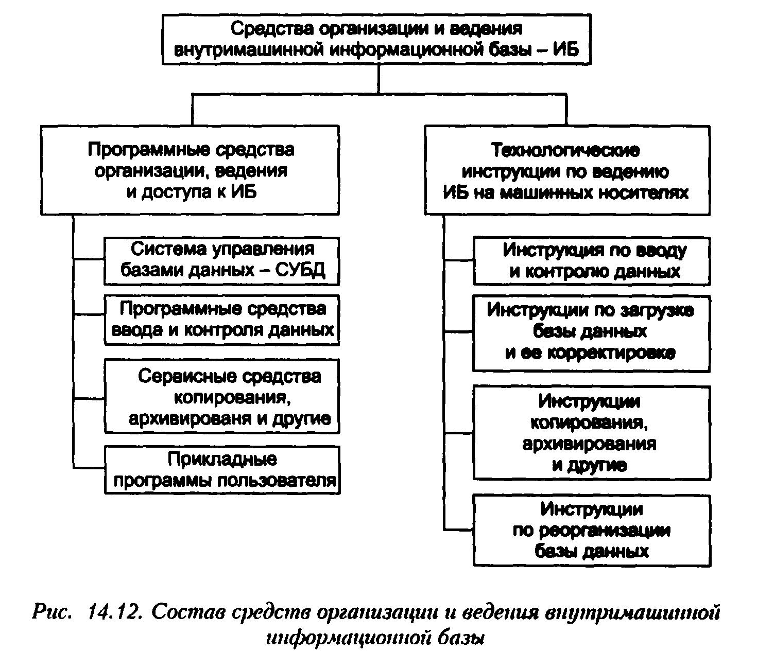 организация работы базы данных