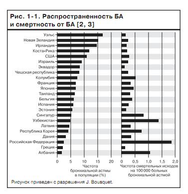 Реферат по на тему Бронхиальная астма у детей   по результатам эпидемиологических исследований в России распространенность бронхиальной астмы среди детей составляет от 5 6 до 12 1% а среди взрослых