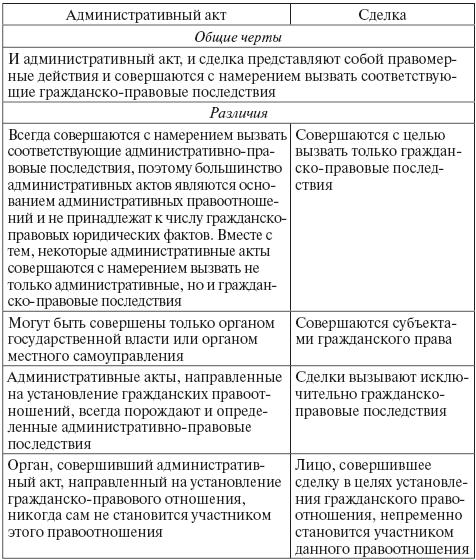 Заключение изменение и расторжение и исполнение граждаско правового договора