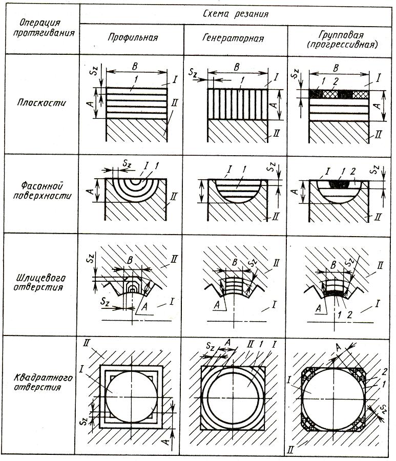 Генераторные схема резания