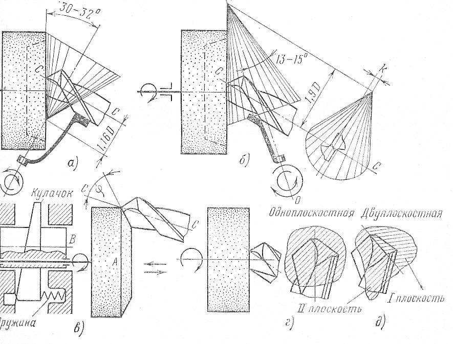 Геометрия сверла по металлу