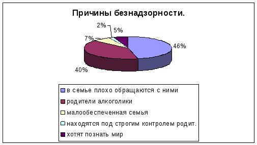 Глава Проблемы безнадзорности несовершеннолених в современной  Результат представлен на диаграмме