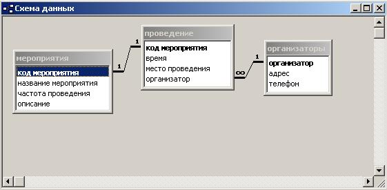 Контрольная работа в ms access Вариант Массовые мероприятия  Контрольная работа в ms access Вариант 11 Олимпиады