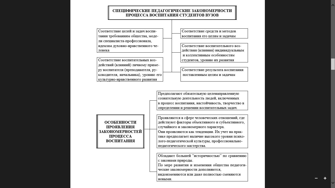 Основные Принципы Воспитания Персонификация Шпаргалка