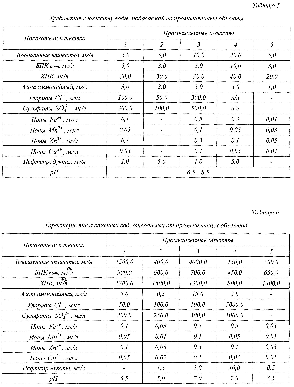 Методические указания и пример выполнения курсового проекта 2 Обработка исходных данных