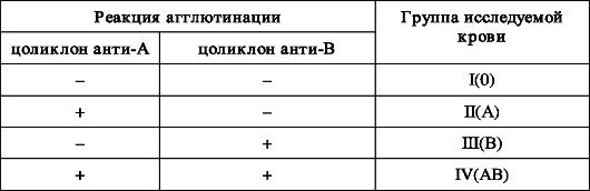 ПЕРЕЛИВАНИЕ ЭРИТОЦИТАРНОЙ МАССЫ