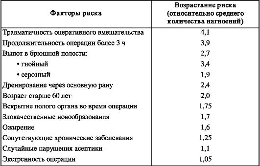 Предоперационный и послеоперационный периоды.