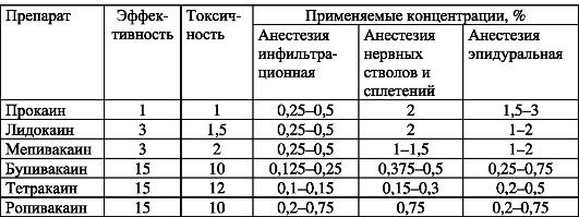 Местная инфильтрационная анестезия по А.В. Вишневскому применительно кхирургической стоматологии || Местная анестезия по вишневскому техника