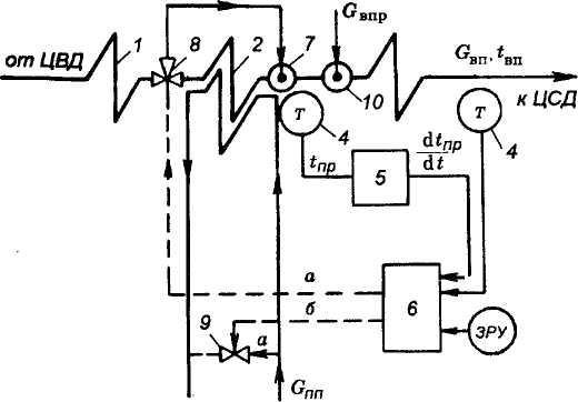 Теплообменники для регулирования температуры пара Паяный теплообменник Alfa Laval CB27 Уфа