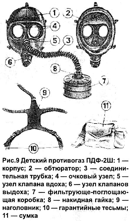 рисунки противогазов с названиями первом случае вам