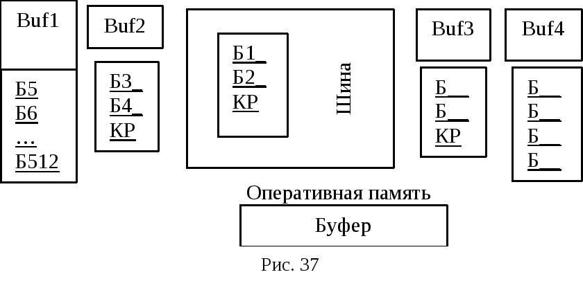 Пример организации потока информации  содержимое буфера включая контрольный разряд На шине устанавливается сигнал занятости Буфер свободен и он заполняется следующей парой символов рис
