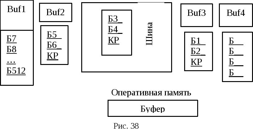 Пример организации потока информации Если информация принята с ошибкой устанавливается прерывание и обмен завершается аварийно Если ошибки не обнаружено контроллеру внешнего устройства