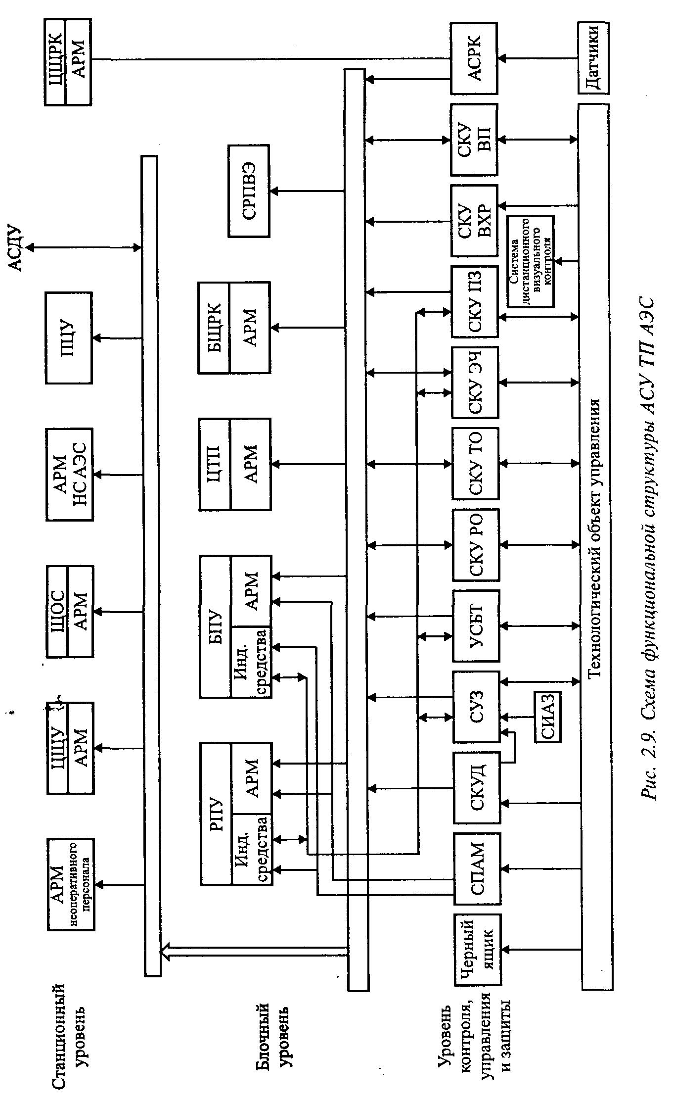 релейная схема сигнализации технологических параметров
