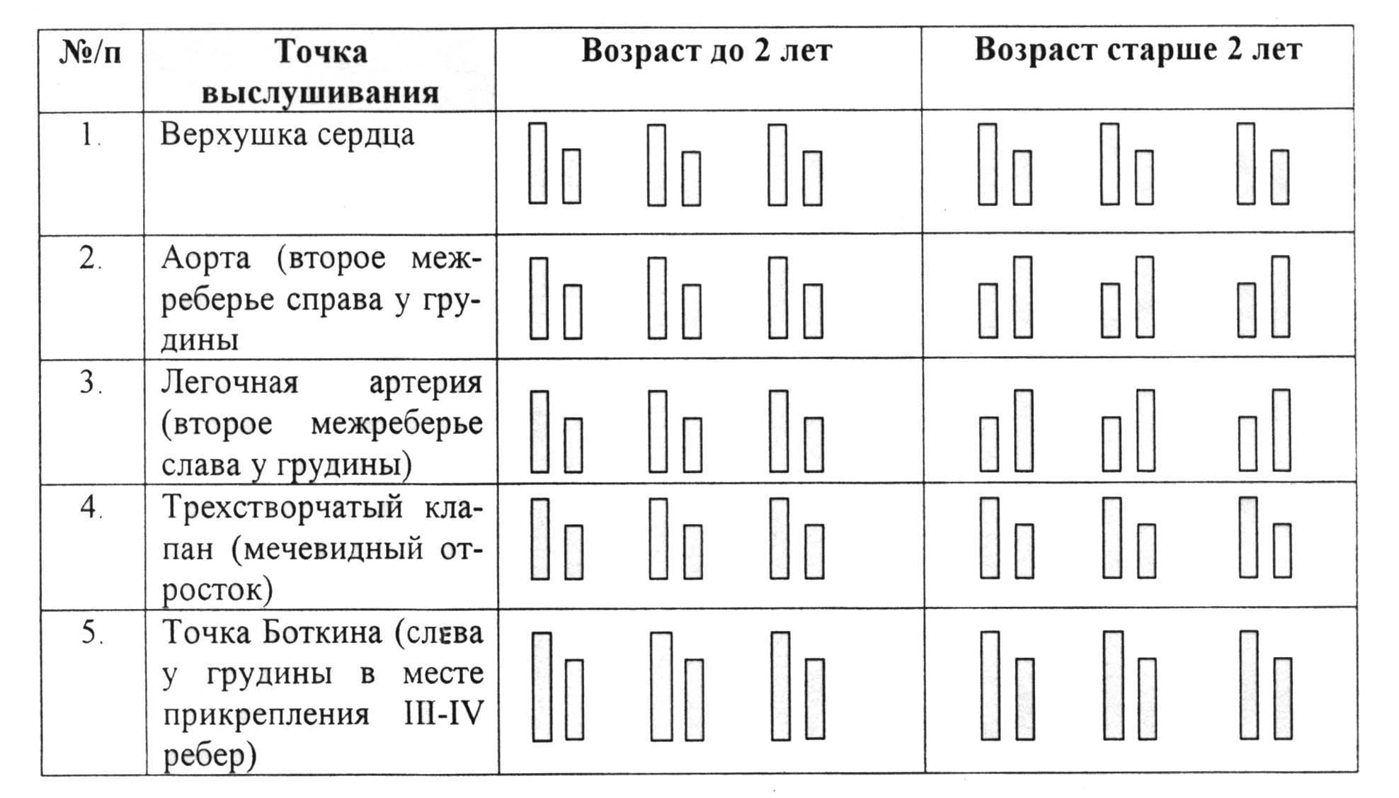 Точки проекции и зоны поджелудочной железы