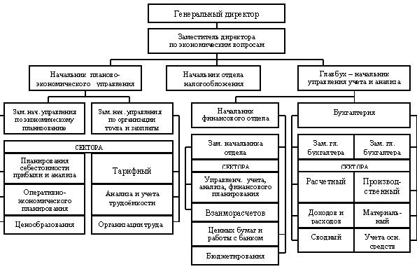 Организационно экономическая характеристика оао Уфанет  4 Филиалы и представительства Организационную структуру представим в виде схемы на рисунке 1 3